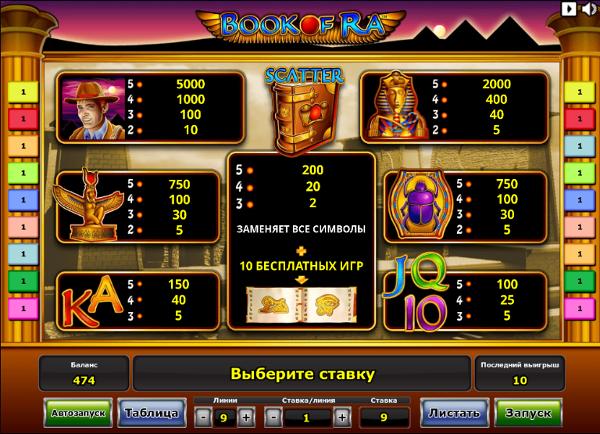 Как выиграть в игровой автомат Book of Ra (онлайн казино)